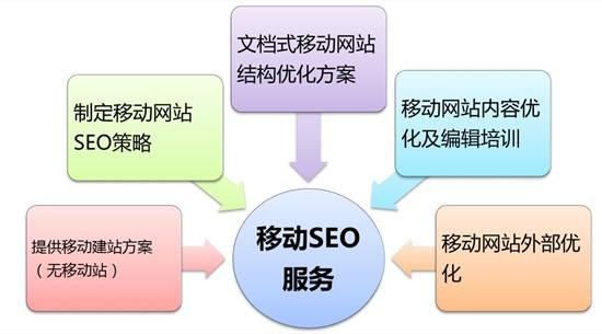 小黑资源网:手机端的seo重要吗?